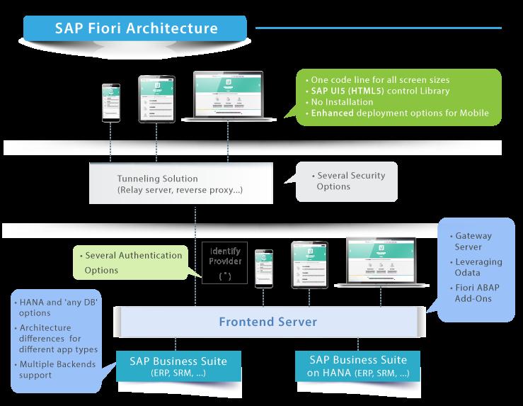 SAP Fiori